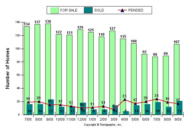Coral Gables Sales - September 2009