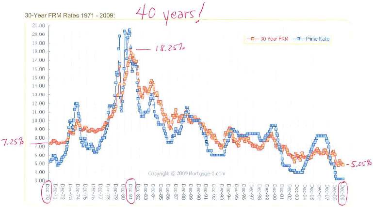Interest-Rate-Graph-1