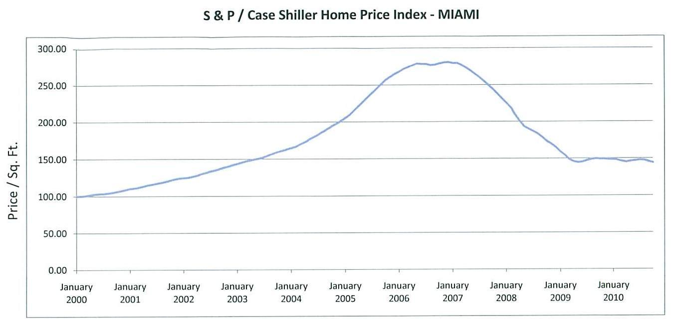 Case Shiller Miami