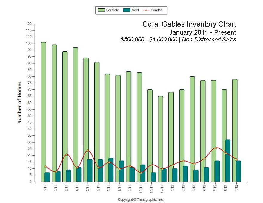 Coral Gables Real Estate 2012