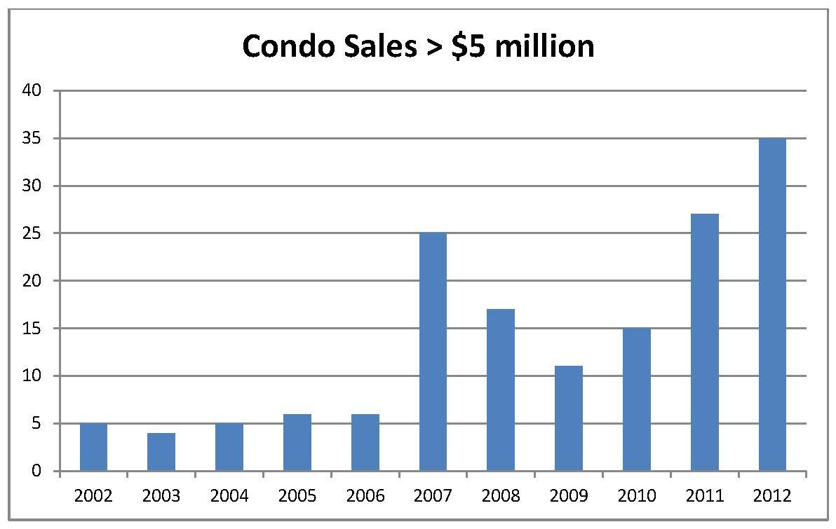 $5M condo sales chart