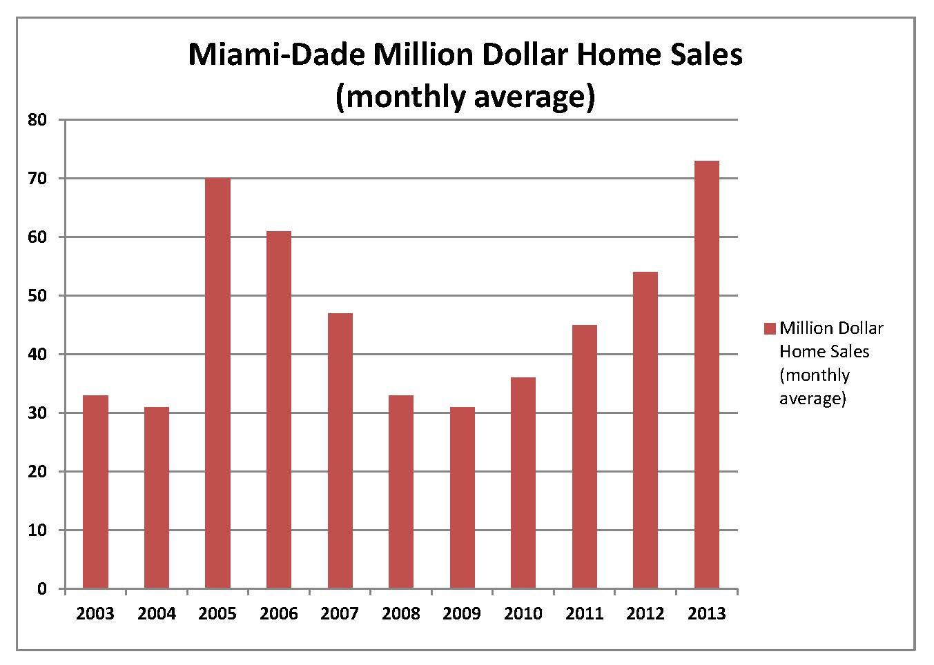Million Dollar Sales
