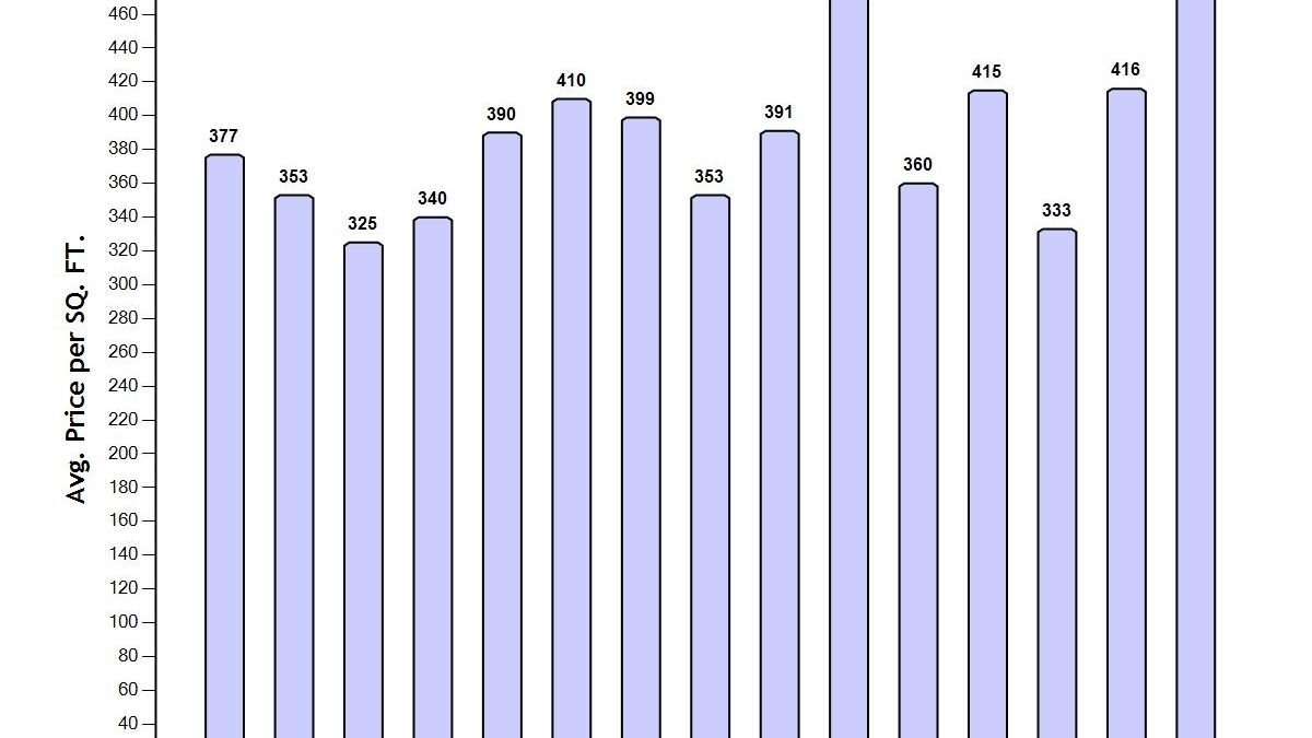 Grove-price-chart-1