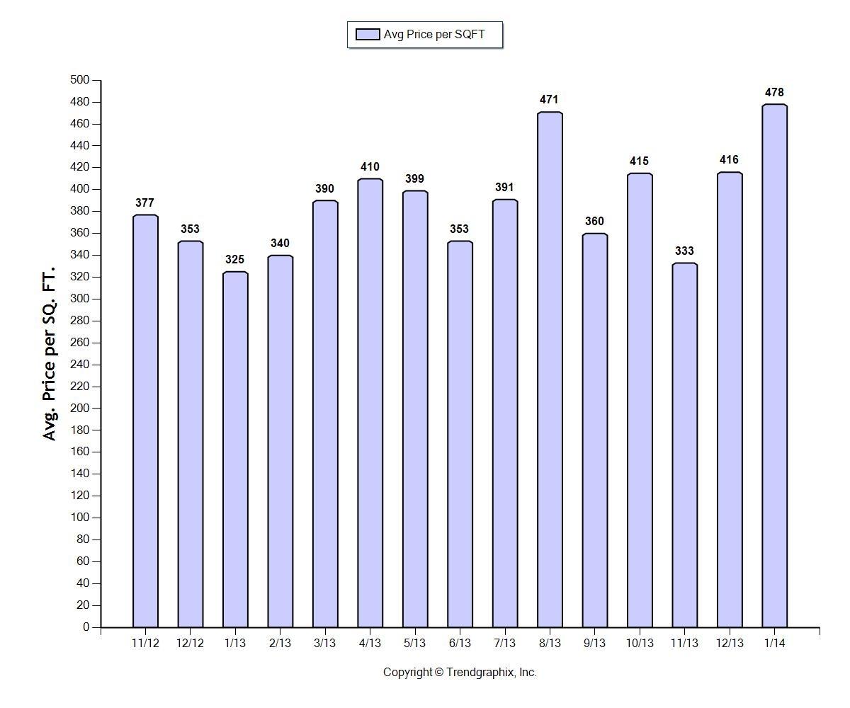 Grove price chart