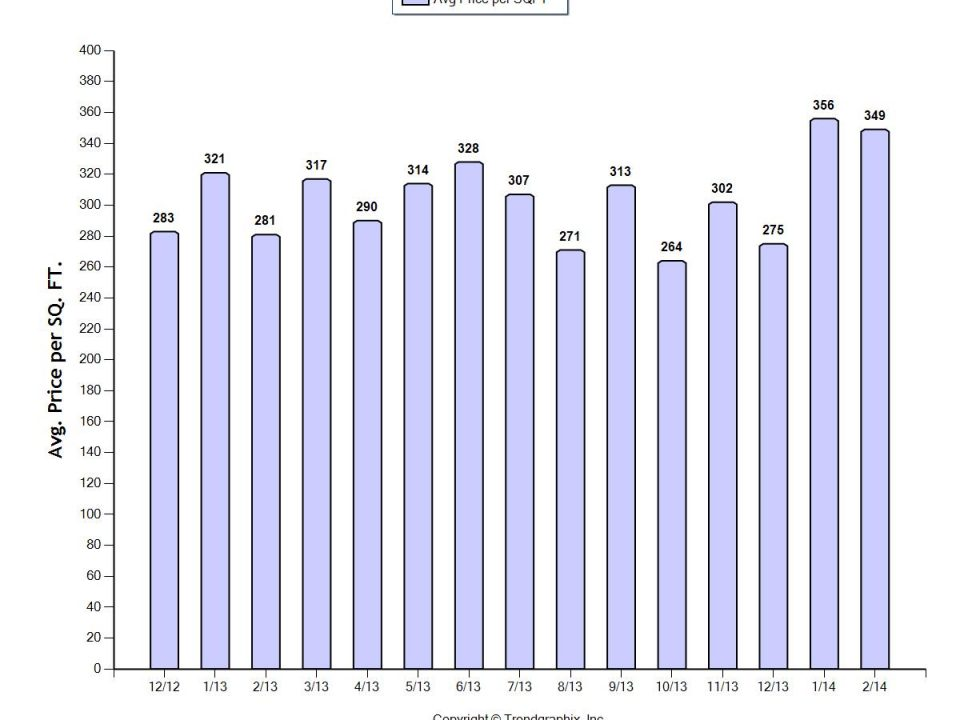 Pinecrest-real-estate-market-update-chart-1