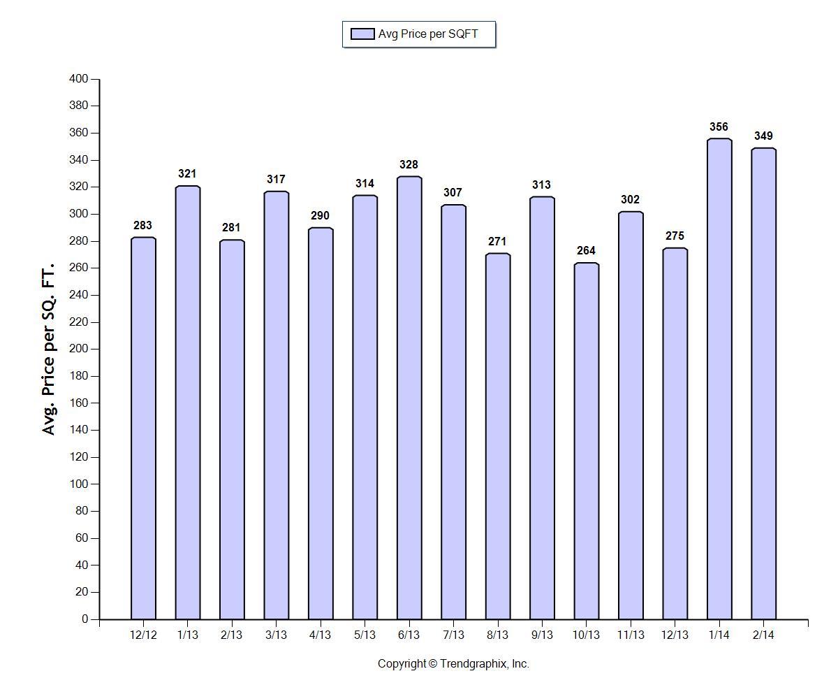 Pinecrest real estate market update chart