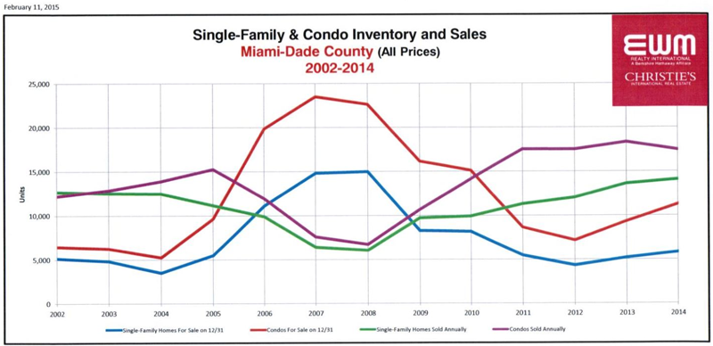 Miami Single Family & Condo