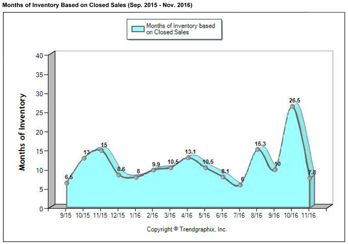 Coral Gables Home Sales