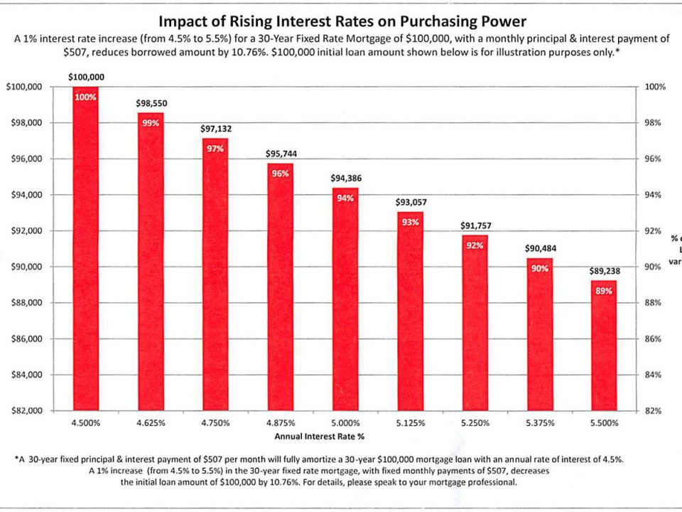 Interest Rates Chart