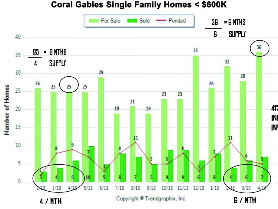 Coral Gables Single Family Homes < $600K