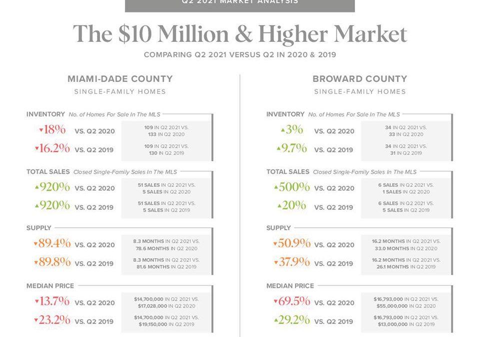 Miami's Ultra-Luxury Real Estate Market
